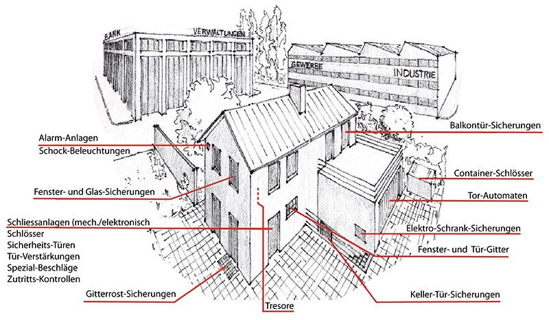Rusterholz Sicherheitssysteme und Sicherheitsloesungen